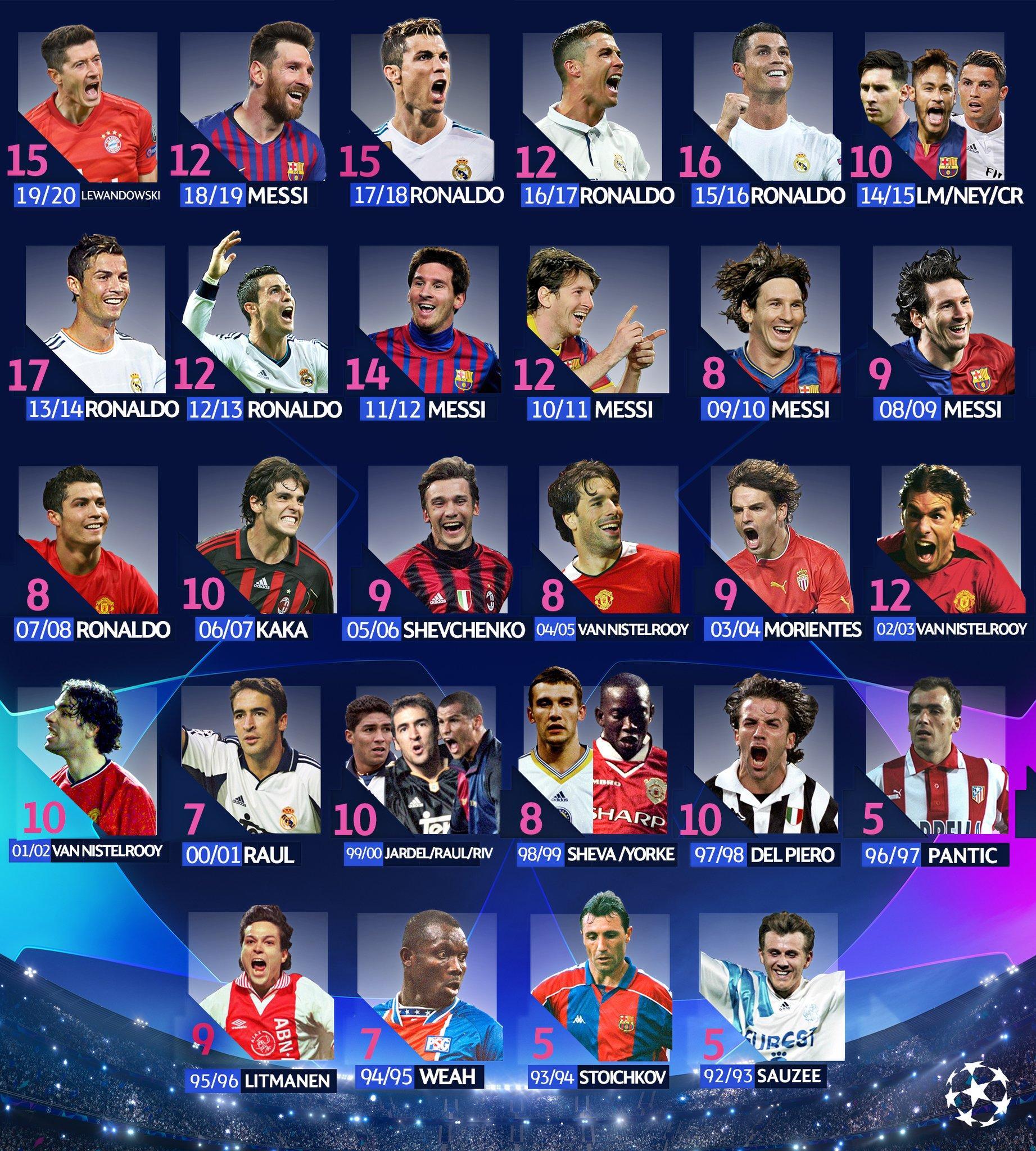 Champions League Top Scorer - Champions League 19 20 ...